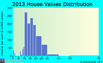 Southchase home values distribution