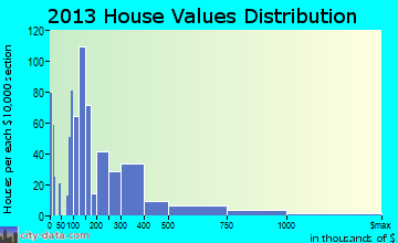 South Patrick Shores home values distribution