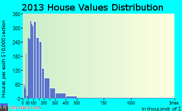 South Venice home values distribution
