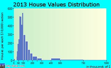Sunny Isles Beach home values distribution