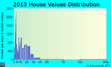 Sunrise home values distribution