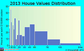 Surfside home values distribution