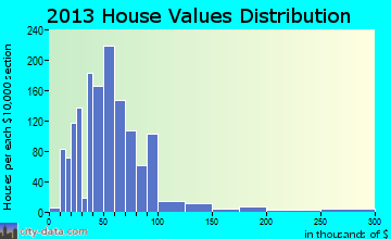 Sylvan Shores home values distribution