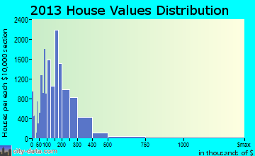 Tallahassee home values distribution