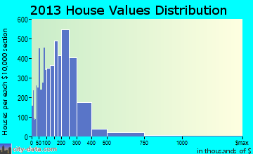 Tamiami home values distribution