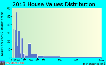 Tangerine home values distribution