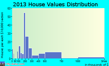 Tavernier home values distribution