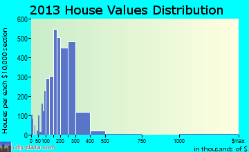The Hammocks home values distribution
