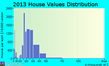 The Villages home values distribution
