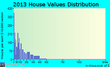 Thonotosassa home values distribution