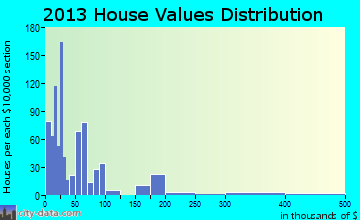 Tice home values distribution