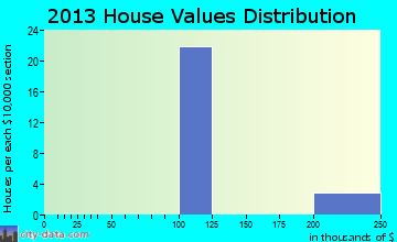 Tildenville home values distribution