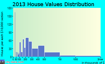 Treasure Island home values distribution