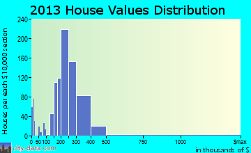 Trinity home values distribution