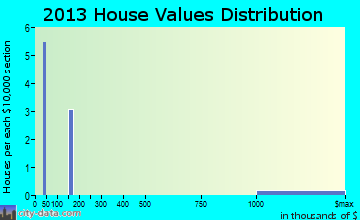 Tyndall AFB home values distribution
