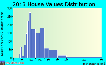 Union Park home values distribution