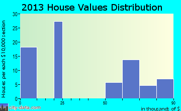 Utopia home values distribution