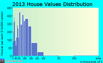 Valrico home values distribution
