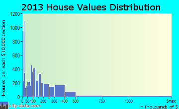 Venice home values distribution
