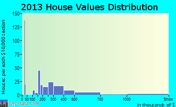 Villano Beach home values distribution