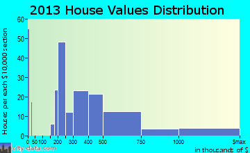 Vineyards home values distribution