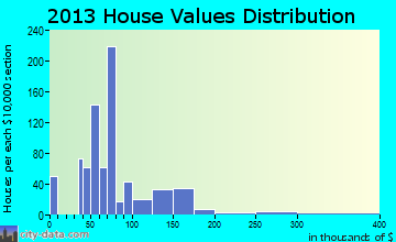 Wauchula home values distribution