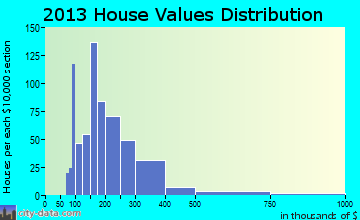 Wedgefield home values distribution