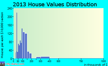 Wesley Chapel South home values distribution