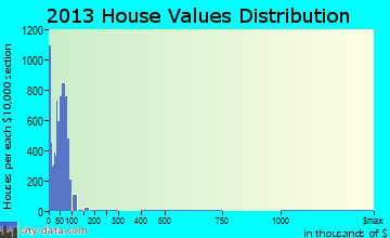 West and East Lealman home values distribution
