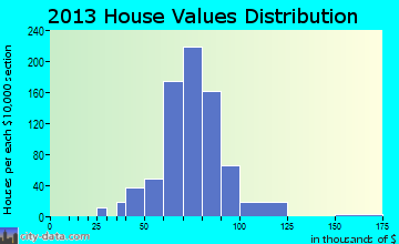 West Ken-Lark home values distribution