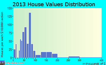 Slocomb home values distribution