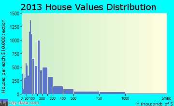 West Palm Beach home values distribution