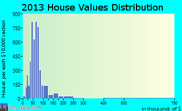 West Pensacola home values distribution