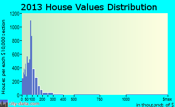 Smiths home values distribution