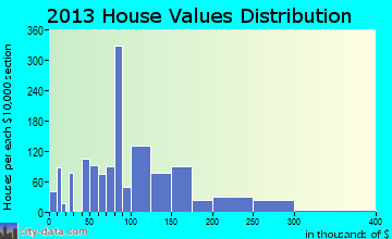 Westview home values distribution