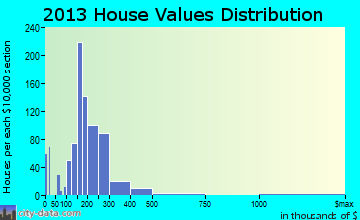 Westwood Lakes home values distribution