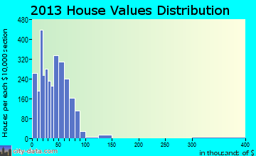 Winston home values distribution