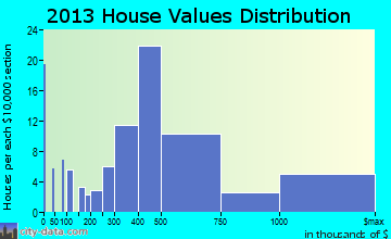 Windermere home values distribution