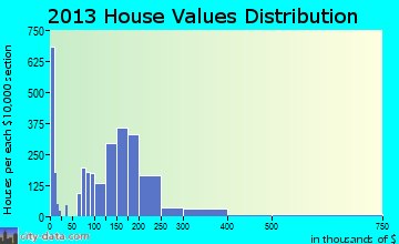 Wright home values distribution