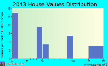 Yeehaw Junction home values distribution