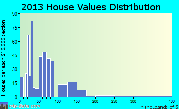 Zolfo Springs home values distribution