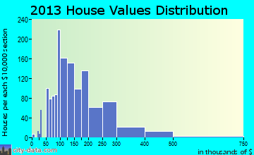 Alachua home values distribution