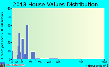 Archer home values distribution