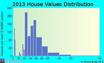 Asbury Lake home values distribution