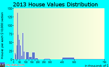 Astor home values distribution