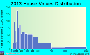 Atlantic Beach home values distribution