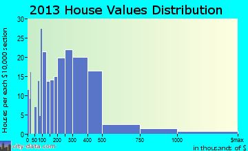 Atlantis home values distribution