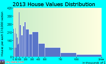 Aventura home values distribution