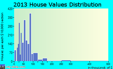 Avon Park home values distribution