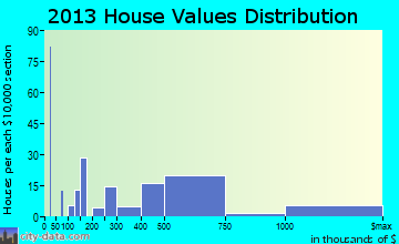 Bal Harbour home values distribution
